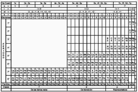 Historia de la tabla peridica de los elementos alquimistas tabla cuntica de los elementos urtaz Gallery